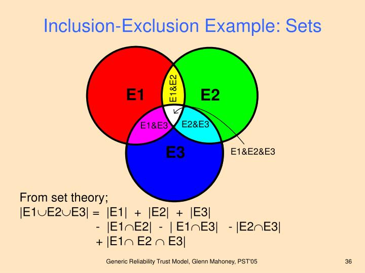 Inclusion-Exclusion Example: Sets