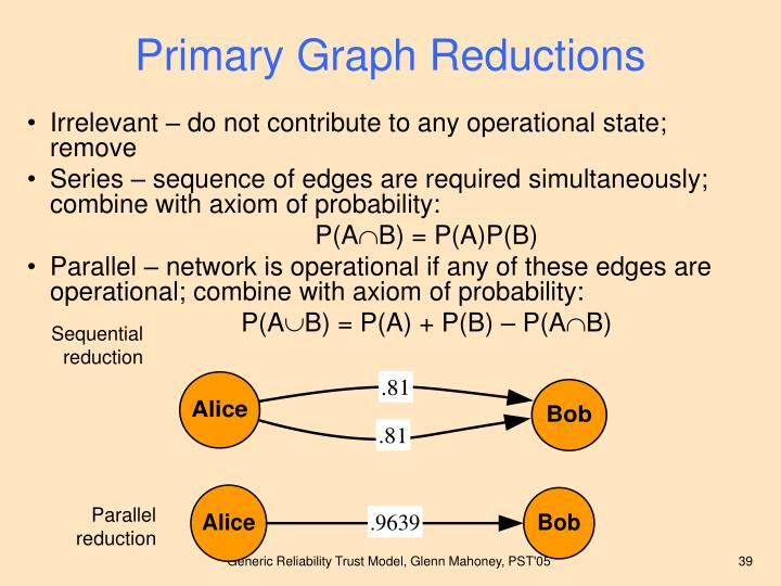 Primary Graph Reductions