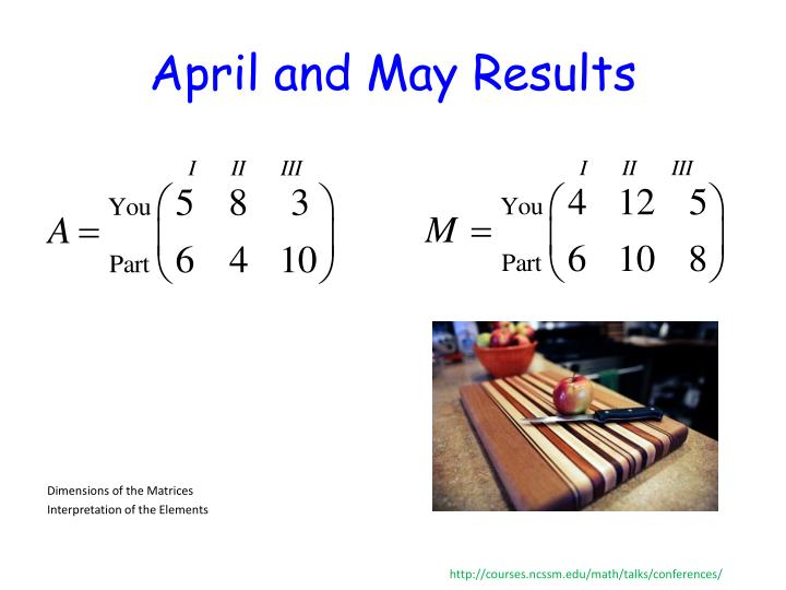 April and May Results