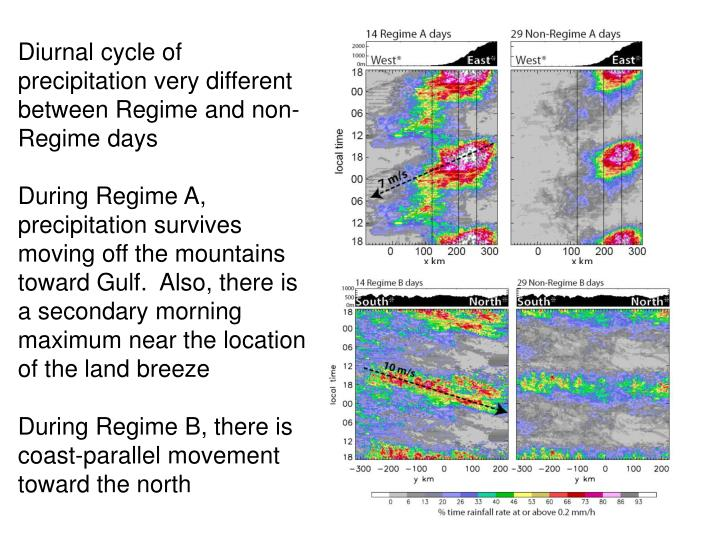 Diurnal cycle of precipitation very different between Regime and non-Regime days