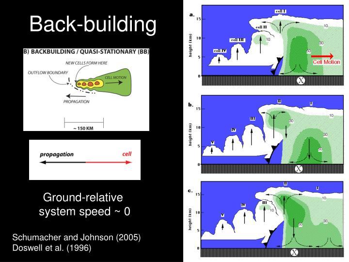 Back-building
