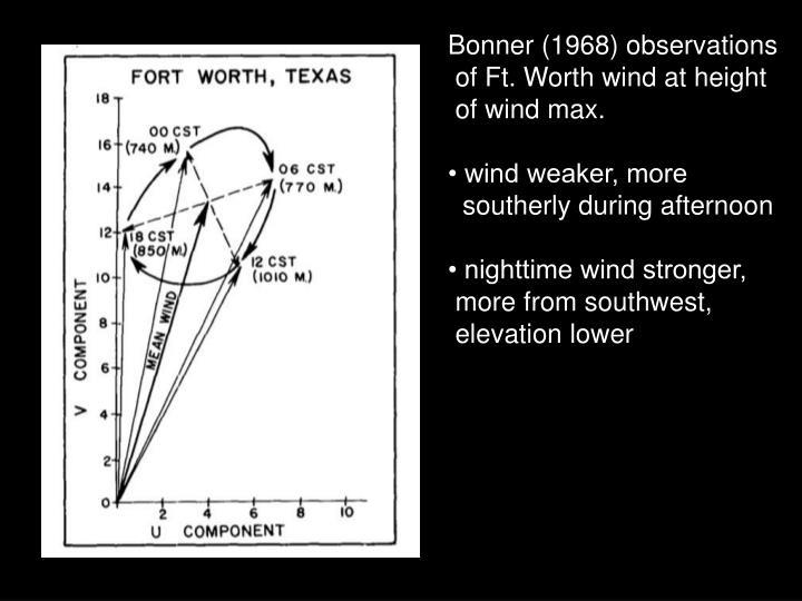 Bonner (1968) observations
