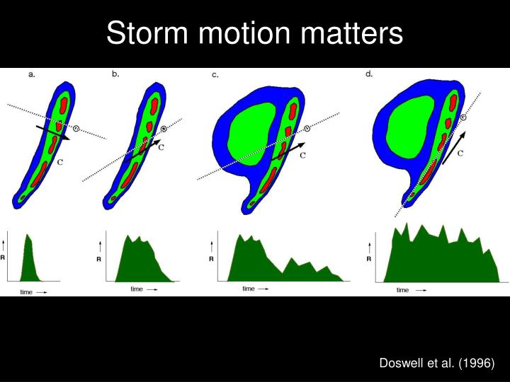Storm motion matters