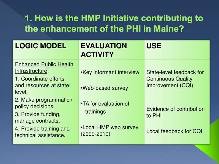 1. How is the HMP Initiative contributing to the enhancement of the PHI in Maine?