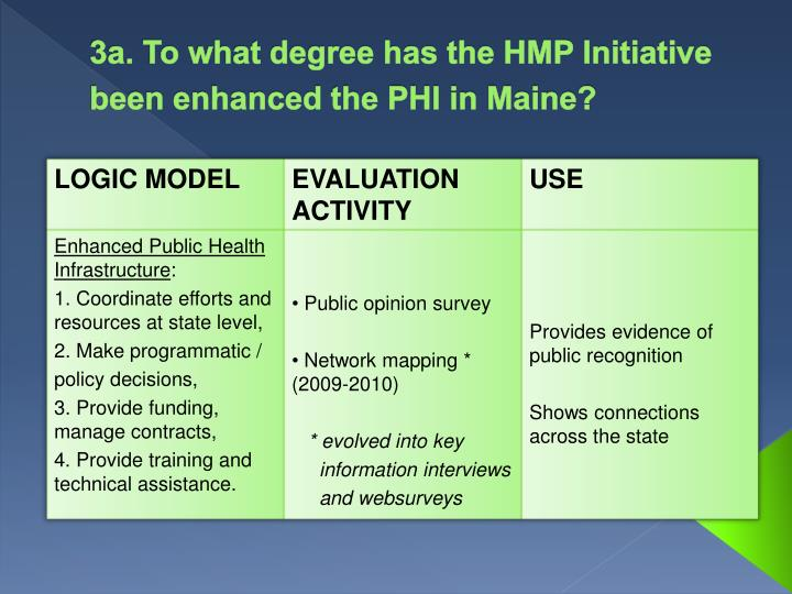 3a. To what degree has the HMP Initiative been enhanced the PHI in Maine?