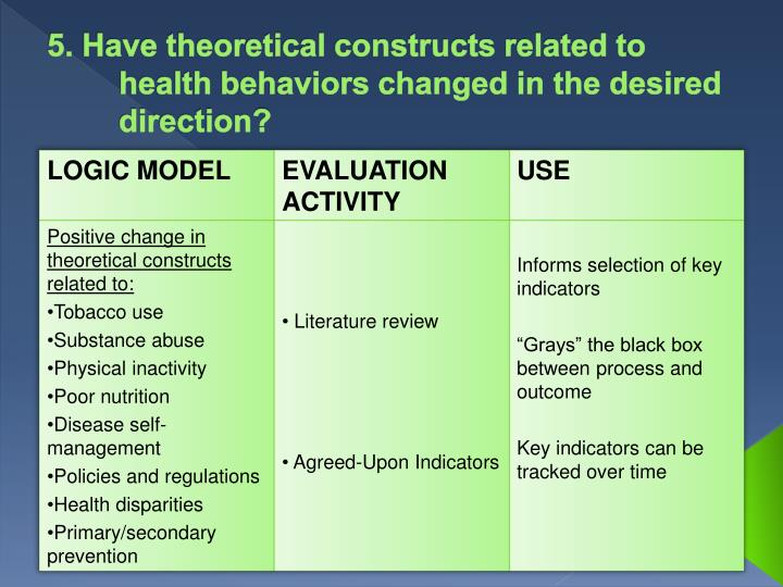 5. Have theoretical constructs related to health behaviors changed in the desired direction?