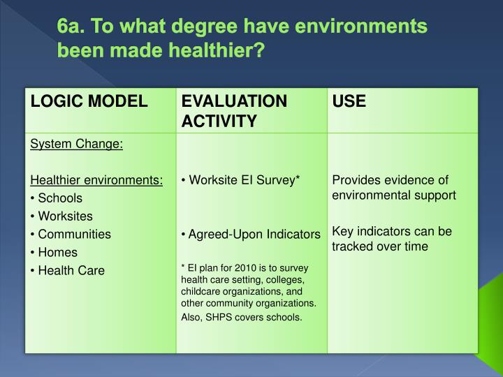 6a. To what degree have environments been made healthier?