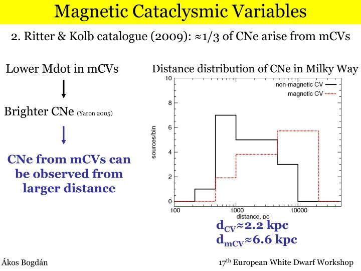 Magnetic Cataclysmic Variables