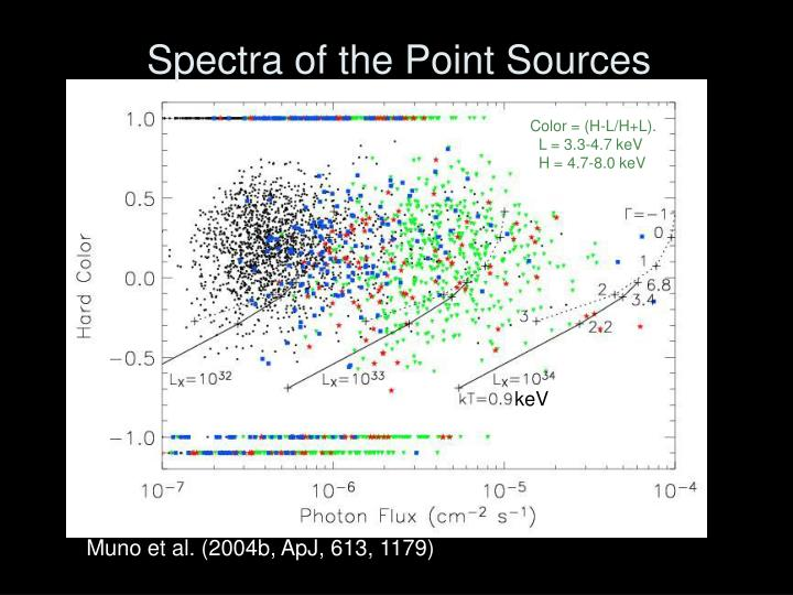 Spectra of the Point Sources