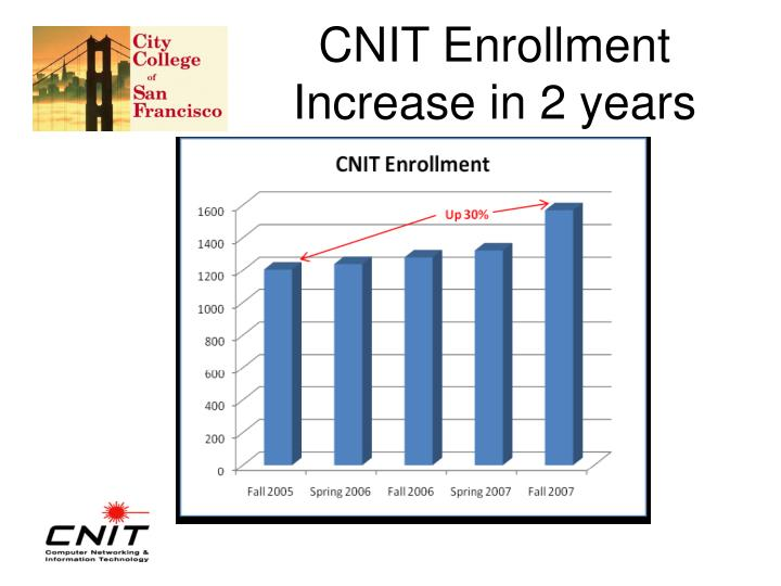 Cnit enrollment increase in 2 years