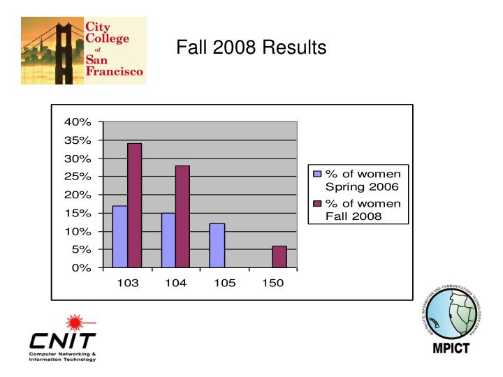 Fall 2008 Results
