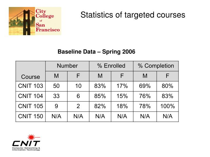 Statistics of targeted courses
