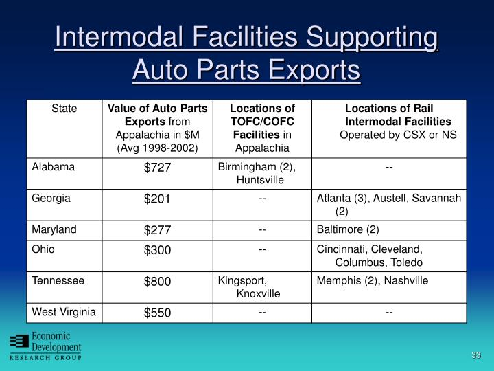 Intermodal Facilities Supporting Auto Parts Exports