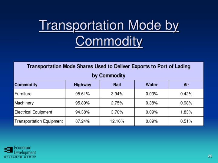 Transportation Mode by Commodity