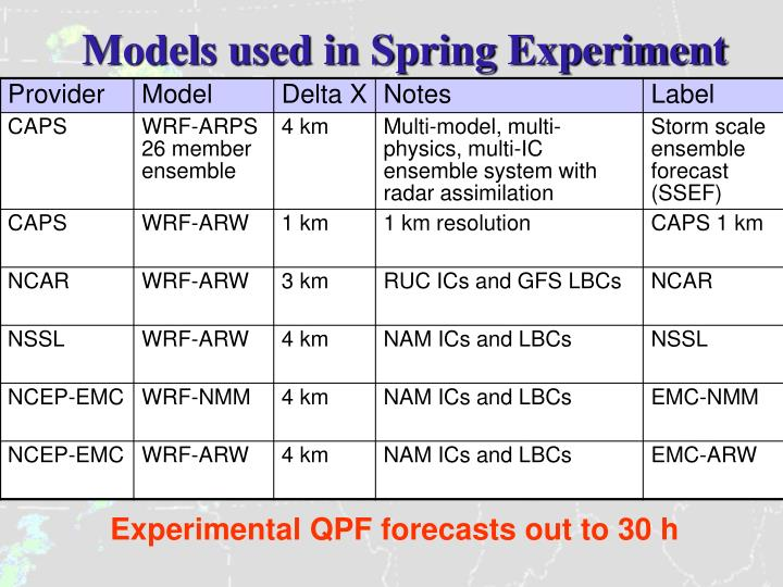 Models used in Spring Experiment