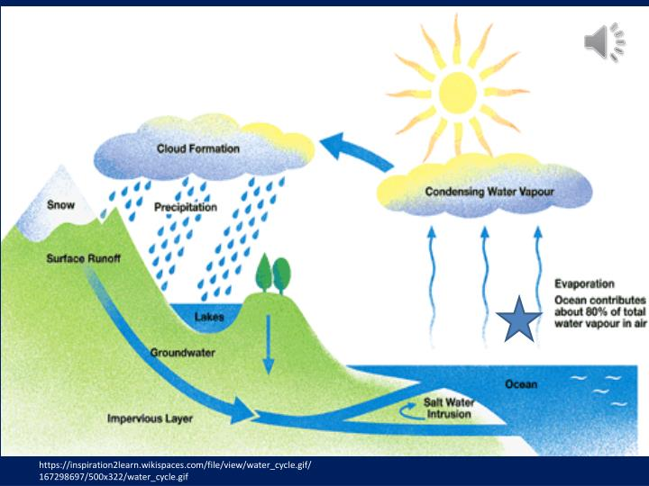Https://inspiration2learn.wikispaces.com/file/view/water_cycle.gif/167298697/500x322/water_cycle.gif