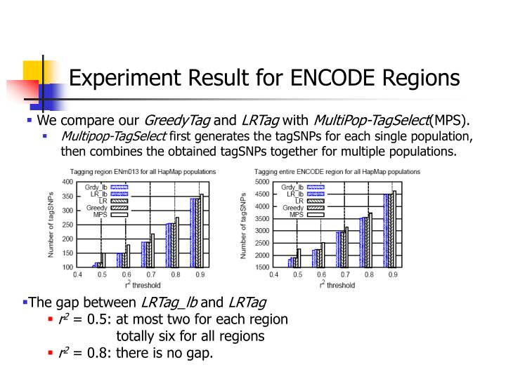 Experiment Result for ENCODE Regions