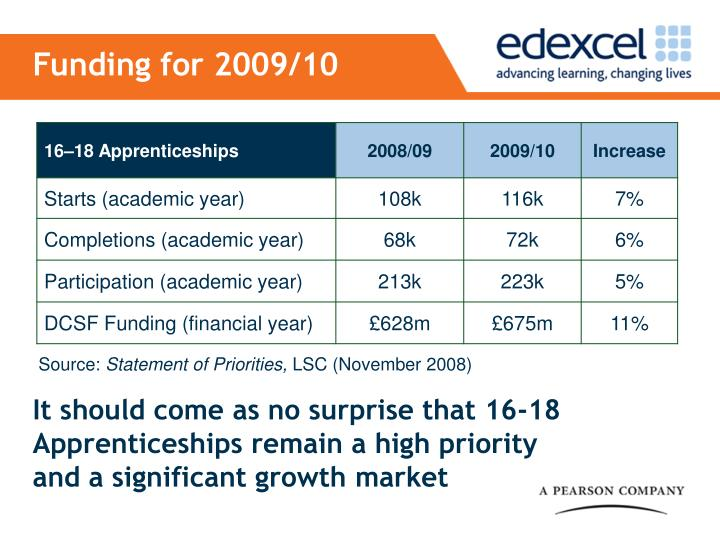 Funding for 2009/10