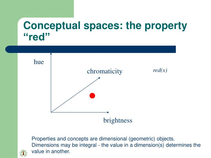 "Conceptual spaces: the property ""red"""