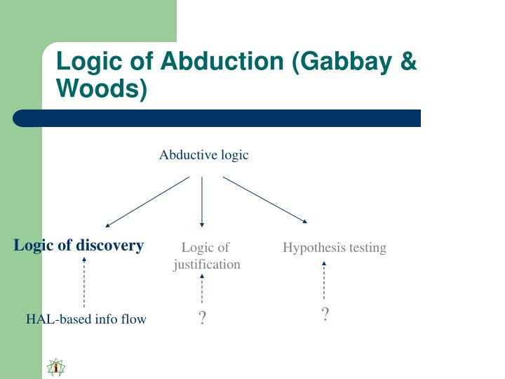 Logic of Abduction (Gabbay & Woods)