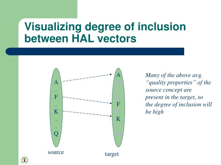 Visualizing degree of inclusion between HAL vectors