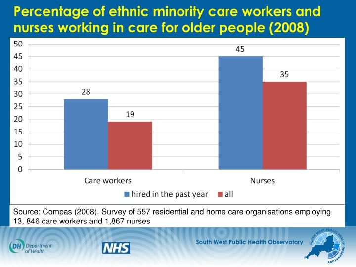 Percentage of ethnic minority care workers and nurses working in care for older people (2008)