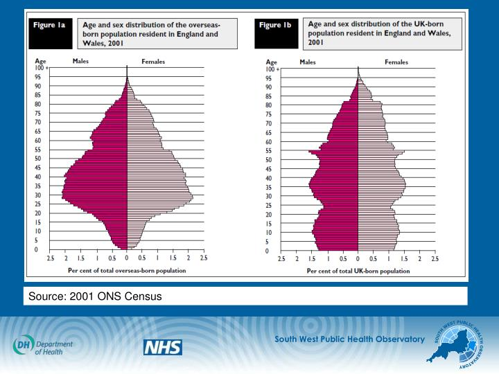 Source: 2001 ONS Census
