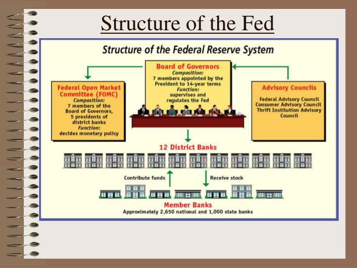 Structure of the Fed