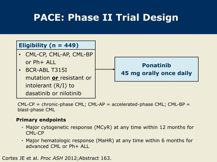 Pace phase ii trial design