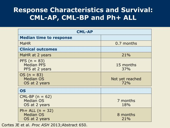 Response Characteristics and Survival: CML-AP, CML-BP and