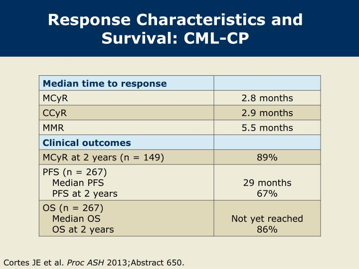 Response Characteristics and Survival: CML-CP
