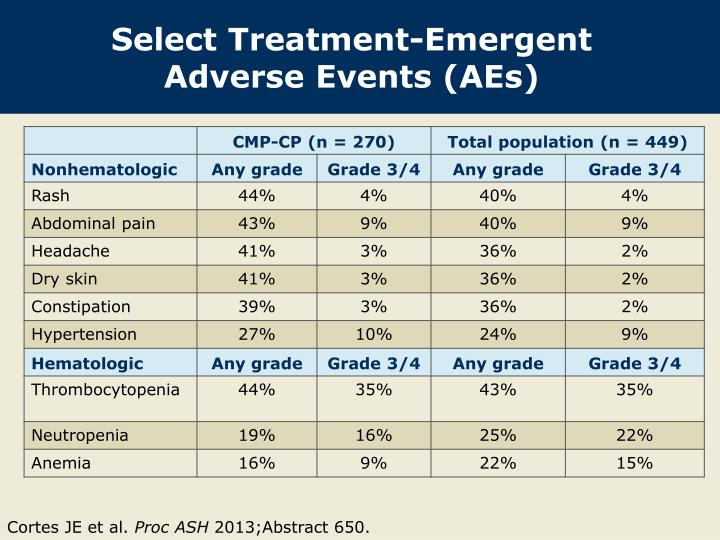 Select Treatment-Emergent Adverse