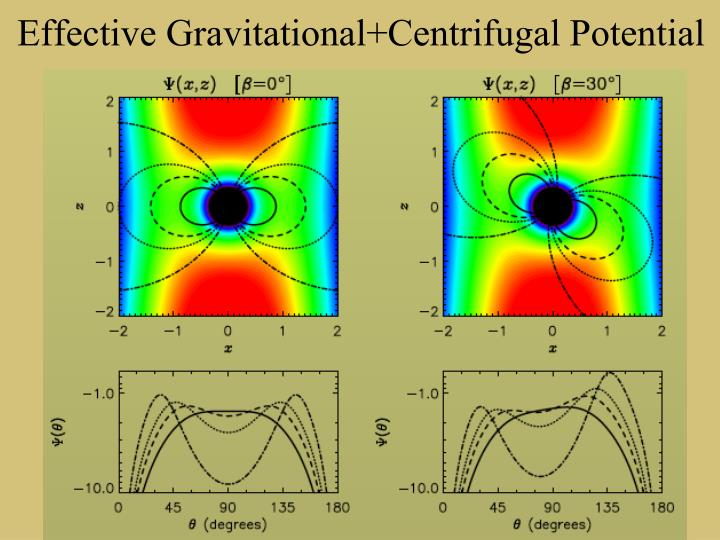 Effective Gravitational+Centrifugal Potential