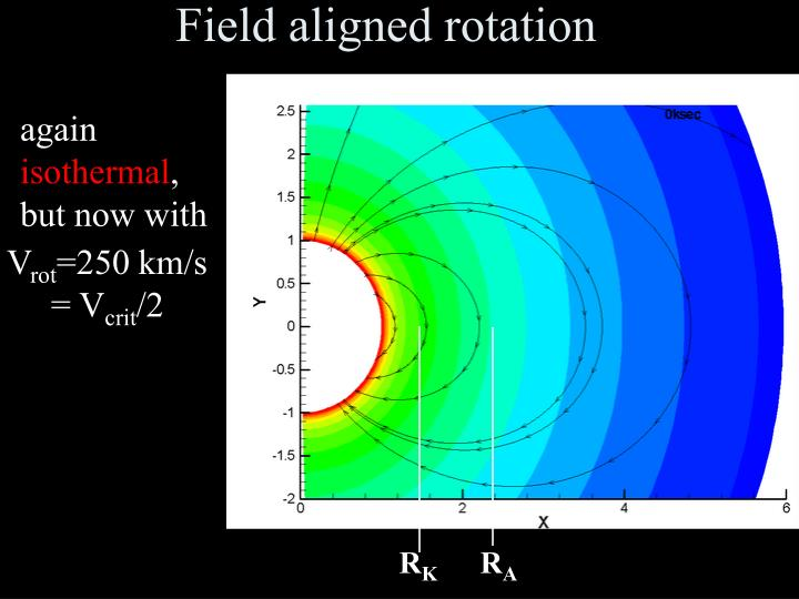 Field aligned rotation