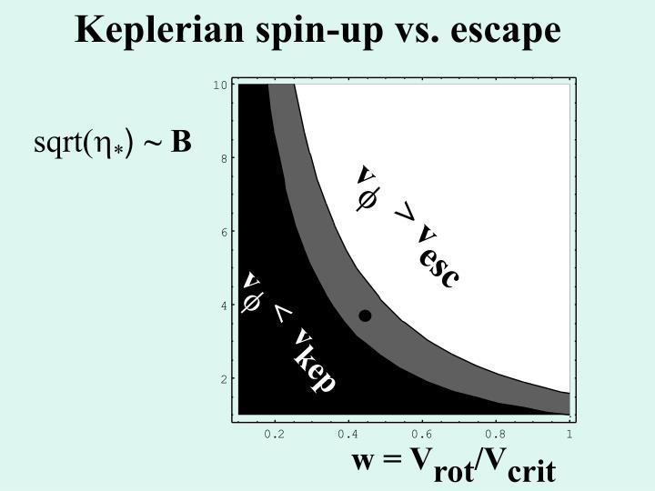 Keplerian spin-up vs. escape