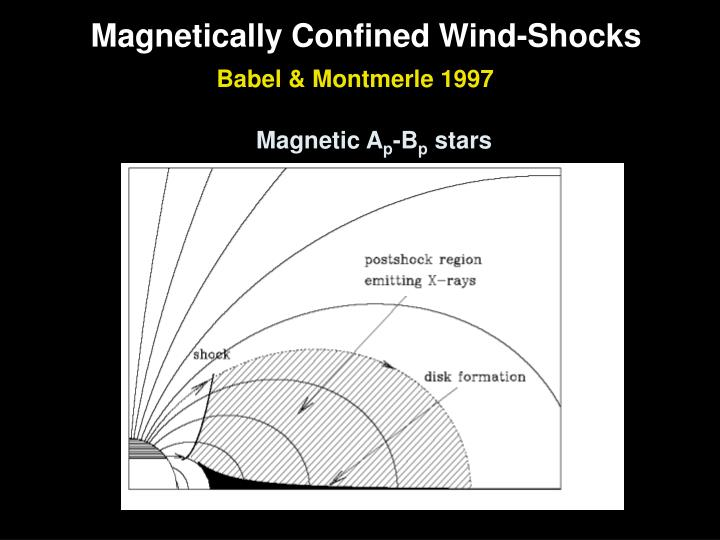 Magnetically Confined Wind-Shocks