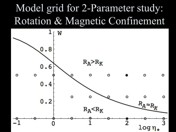Model grid for 2-Parameter study: