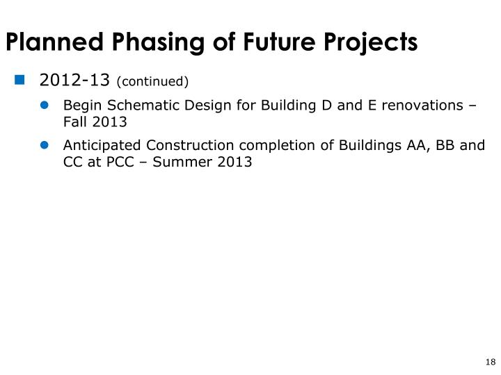 Planned Phasing of Future Projects