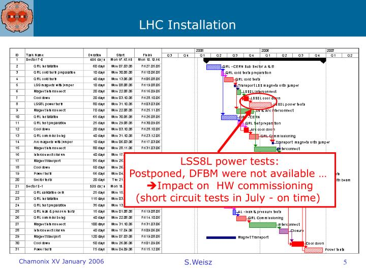LSS8L power tests: