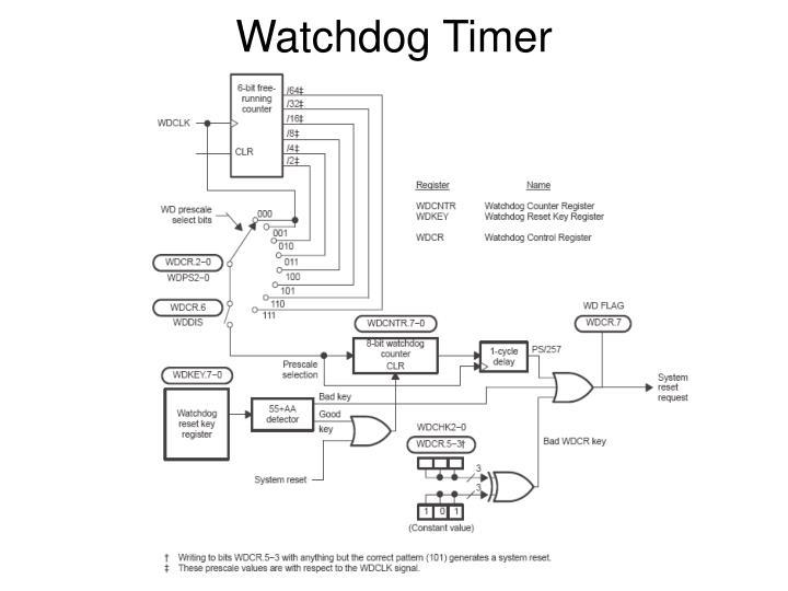 Watchdog timer2