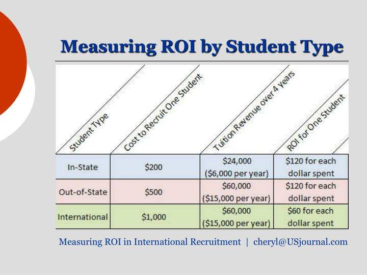 Measuring ROI by Student Type