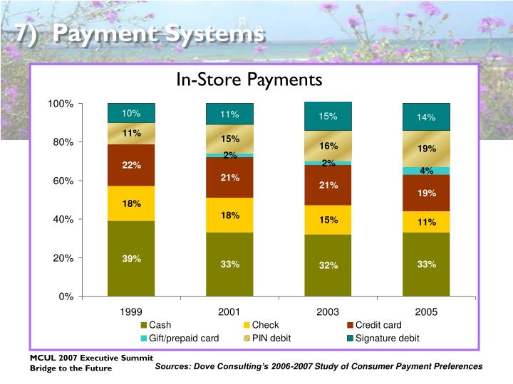 7)  Payment Systems