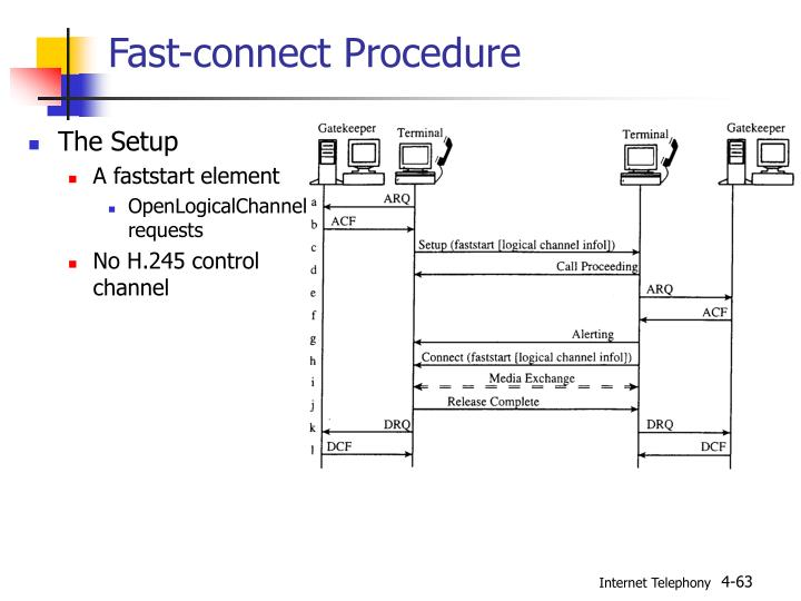 Fast-connect Procedure