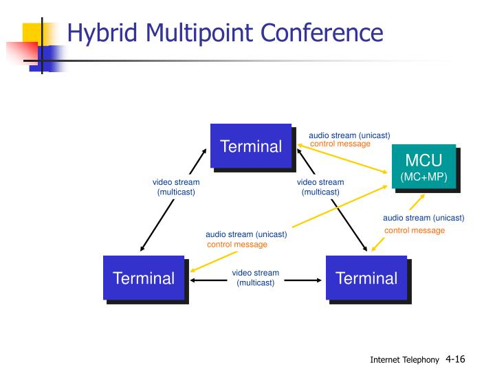 Hybrid Multipoint Conference