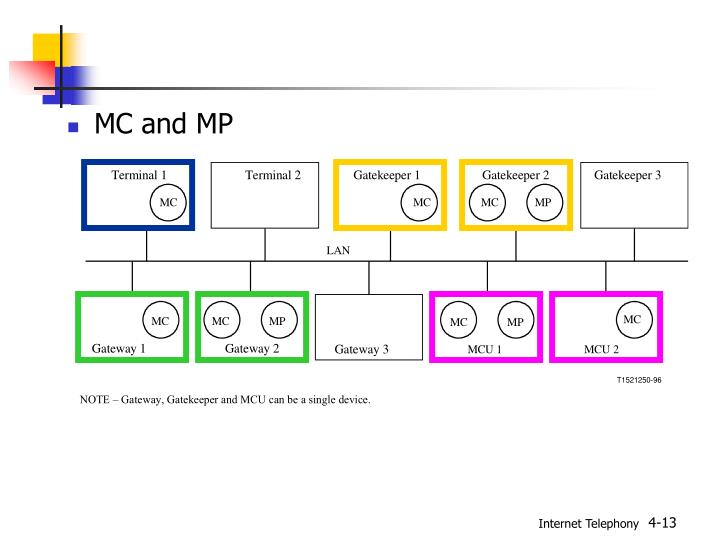 MC and MP