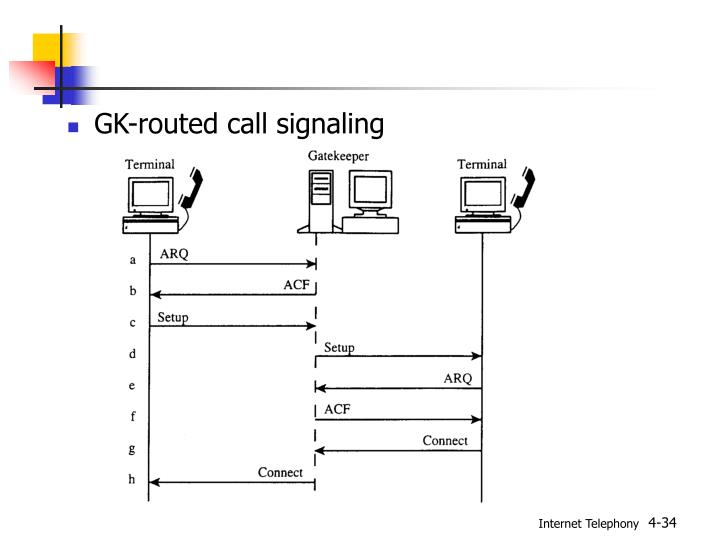 GK-routed call signaling