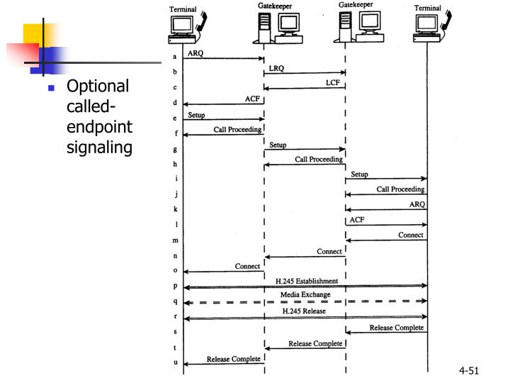 Optional called-endpoint signaling