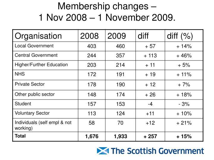 Membership changes –