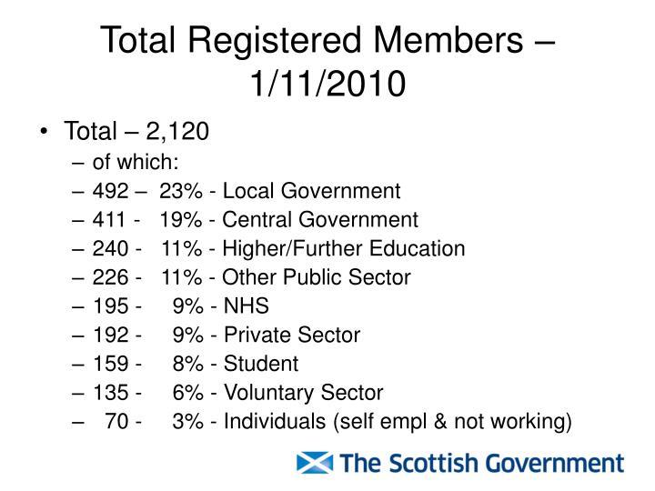 Total Registered Members – 1/11/2010