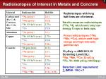 radioisotopes of interest in metals and concrete